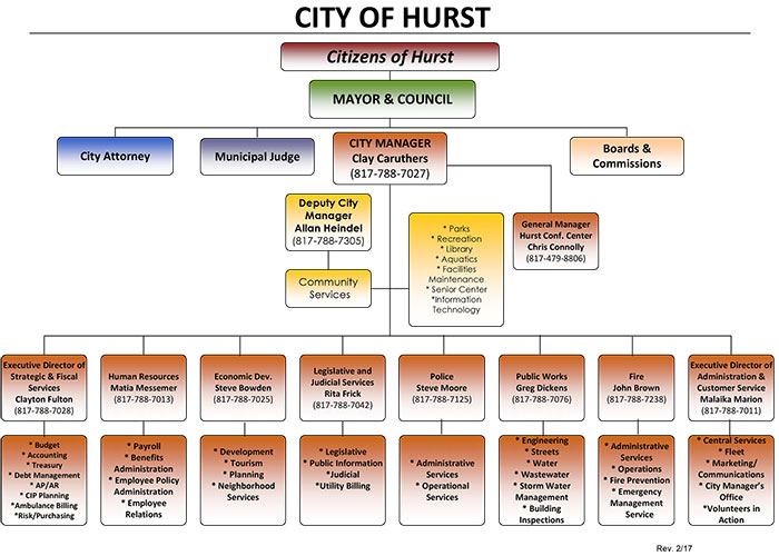 Department Organization Chart  City Of Hurst Tx