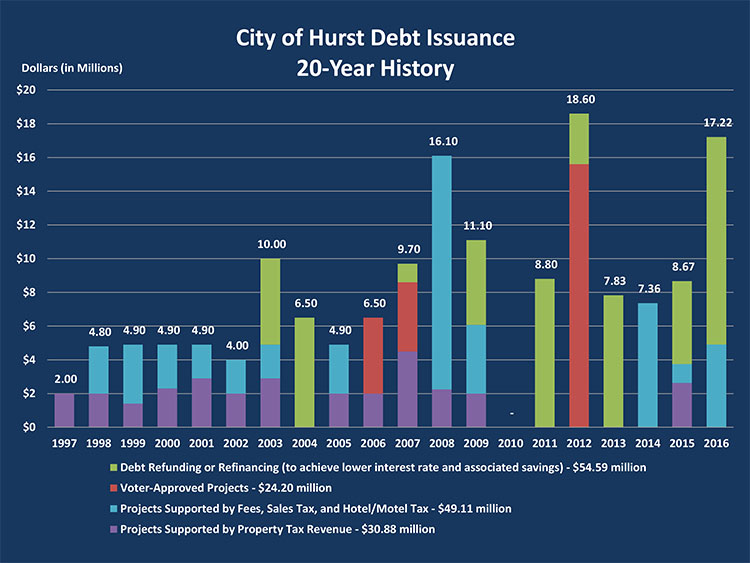 City of Hurst 20 year debt history