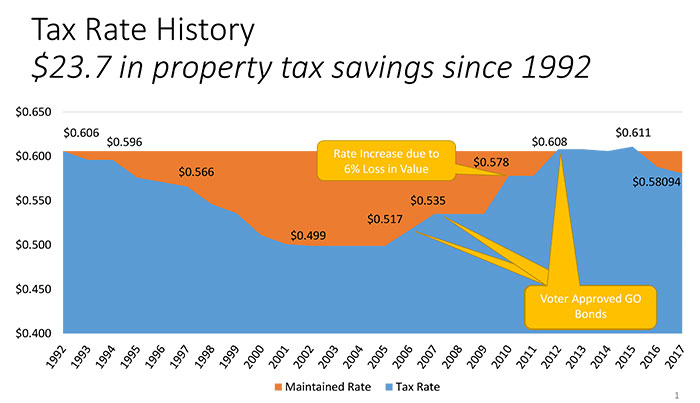 City of Hurst tax rate history since 1992 chart