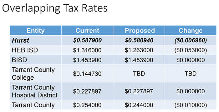 City of Hurst overlapping tax rates chart