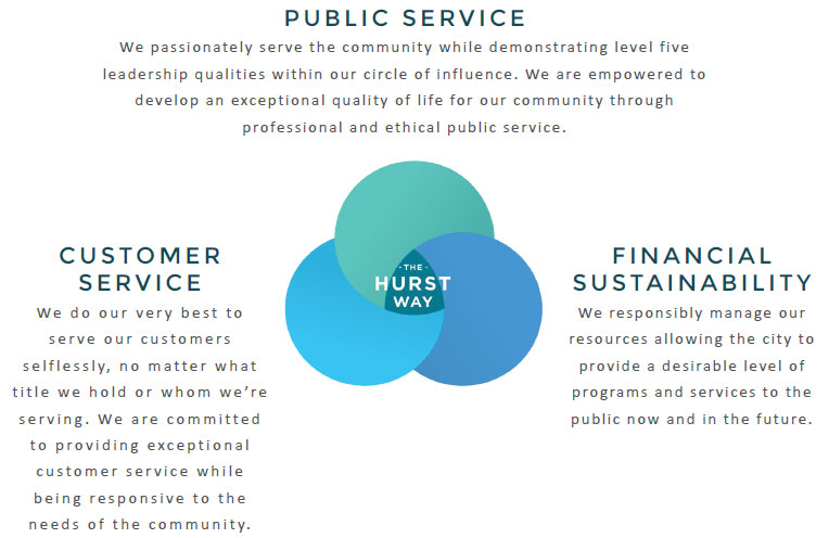 The Hurst Way image, Public Service, Customer Service, and Financial Sustainability