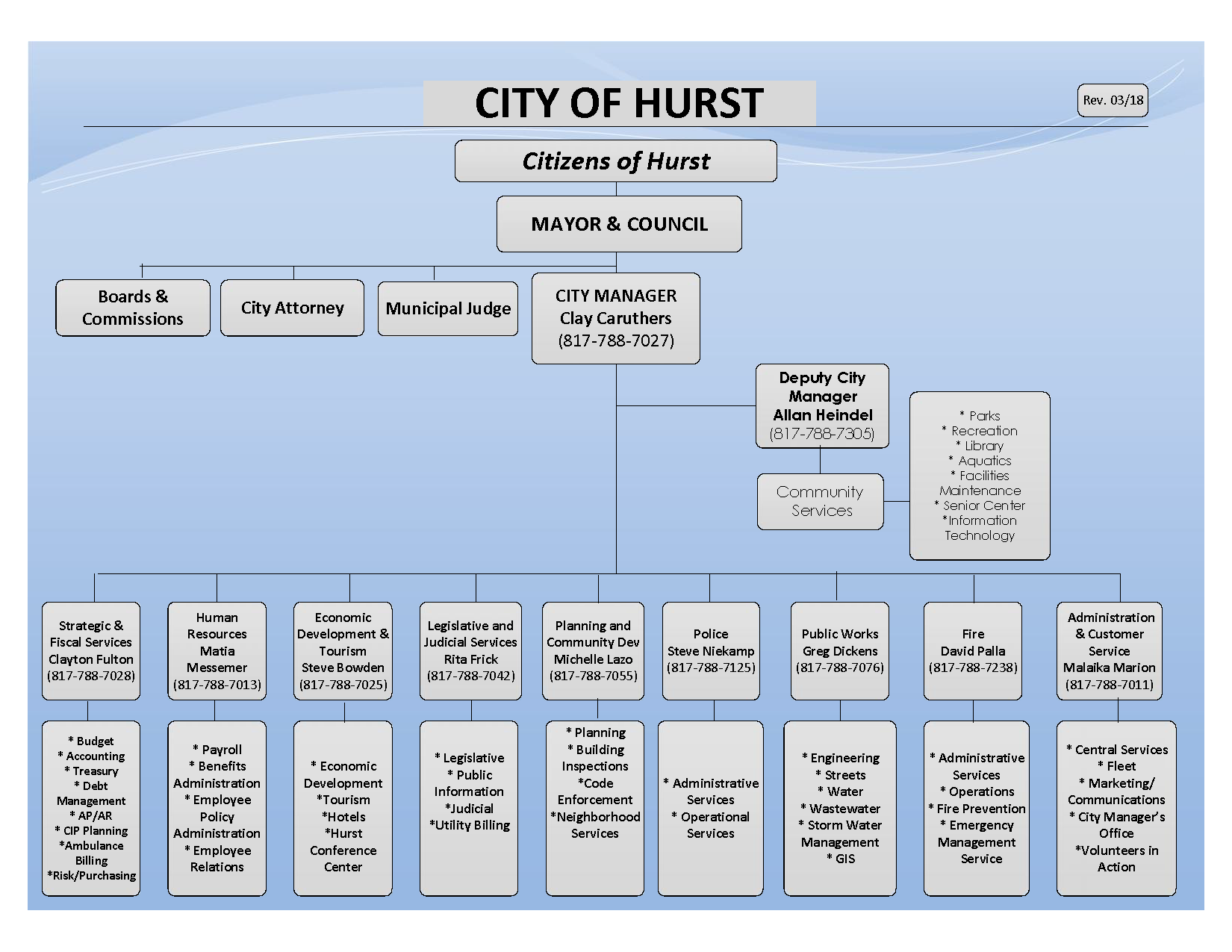 City of Hurst organizational chart FY 2018 2019